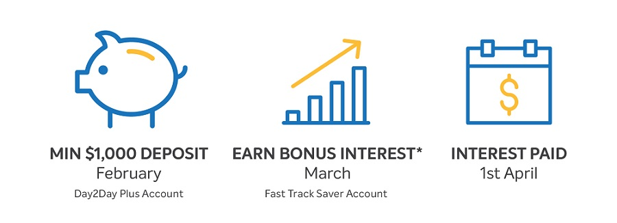 Australia's best savings account - BOQ Fast Track Saver Account